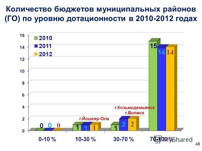 Количество бюджетов муниципальных районов (ГО) по уровню дотационности в 2010-2012 годах г.Йошкар-Ола г.Козьмодемьянск г.Волжск 48