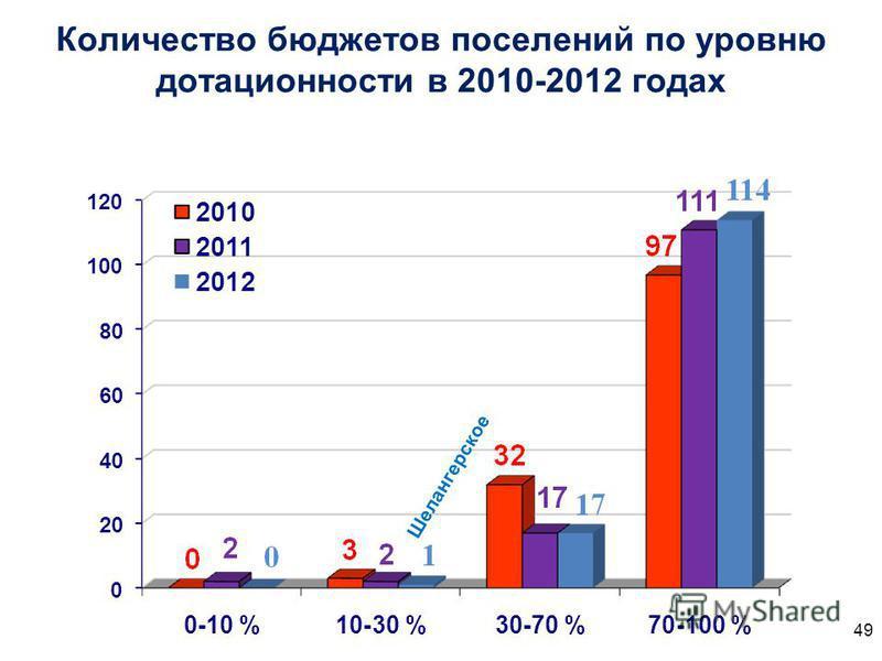 Количество бюджетов поселений по уровню дотационности в 2010-2012 годах 49 Шелангерское