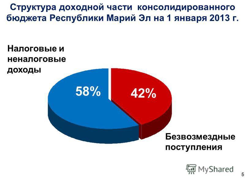 Структура доходной части консолидированного бюджета Республики Марий Эл на 1 января 2013 г. 58% 42% Налоговые и неналоговые доходы Безвозмездные поступления 5