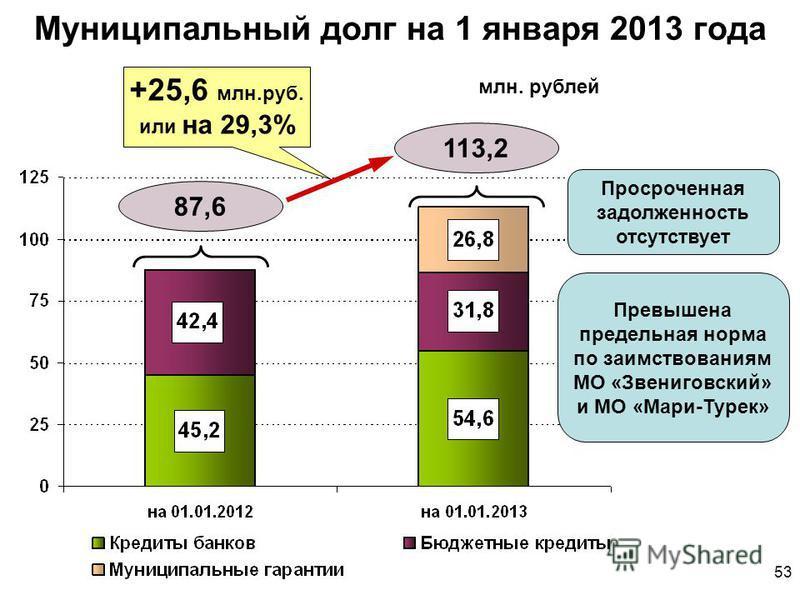 Муниципальный долг на 1 января 2013 года 87,6 +25,6 млн.руб. или на 29,3% млн. рублей 113,2 Просроченная задолженность отсутствует Превышена предельная норма по заимствованиям МО «Звениговский» и МО «Мари-Турек» 53