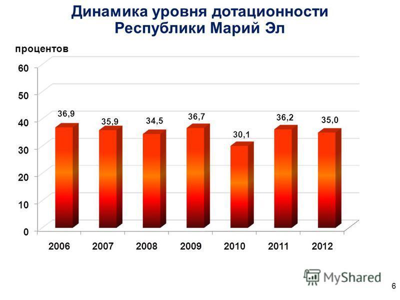 Динамика уровня дотационности Республики Марий Эл 6 процентов