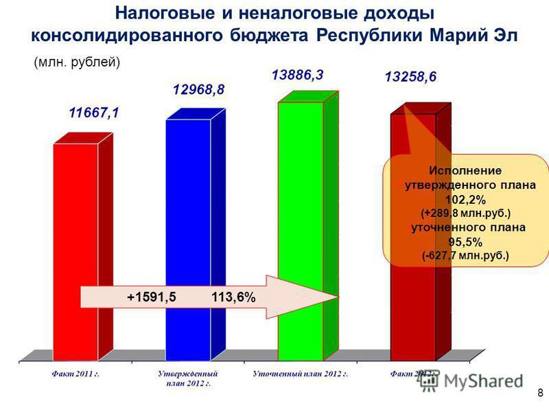 Налоговые и неналоговые доходы консолидированного бюджета Республики Марий Эл (млн. рублей) +1591,5 113,6% Исполнение утвержденного плана 102,2% (+289,8 млн.руб.) уточненного плана 95,5% (-627,7 млн.руб.) 8