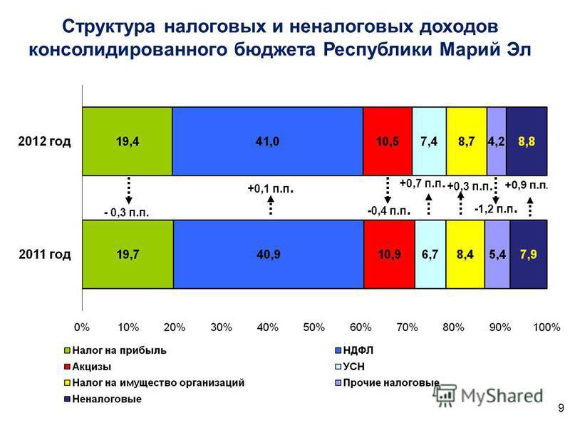Структура налоговых и неналоговых доходов консолидированного бюджета Республики Марий Эл - 0,3 п.п. +0,1 п.п. -0,4 п.п. +0,7 п.п. +0,3 п.п. -1,2 п.п. 9