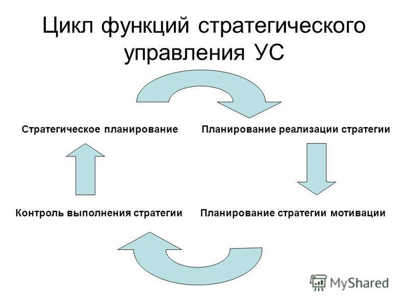 Цикл функций стратегического управления УС Стратегическое планирование Планирование реализации стратегии Планирование стратегии мотивации Контроль выполнения стратегии