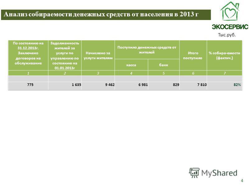 4 Анализ собираемости денежных средств от населения в 2013 г Тыс.руб.