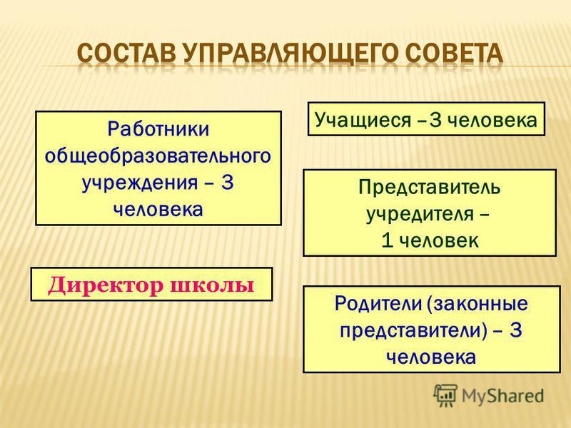 Работники общеобразовательного учреждения – 3 человека Родители (законные представители) – 3 человека Учащиеся –3 человека Директор школы Представитель учредителя – 1 человек