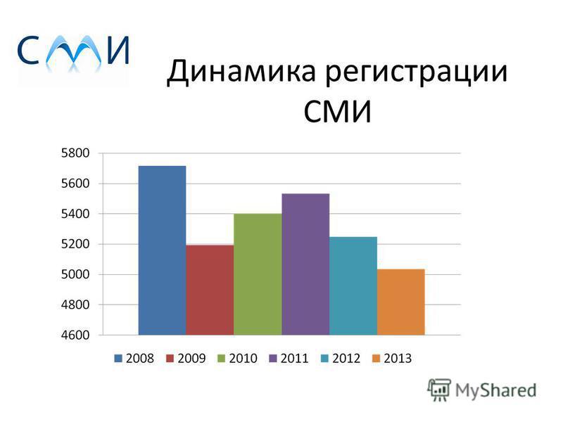 Динамика регистрации СМИ