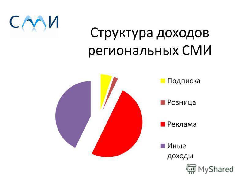 Структура доходов региональных СМИ