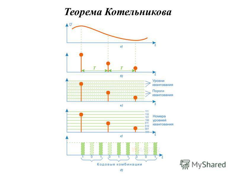Теорема Котельникова