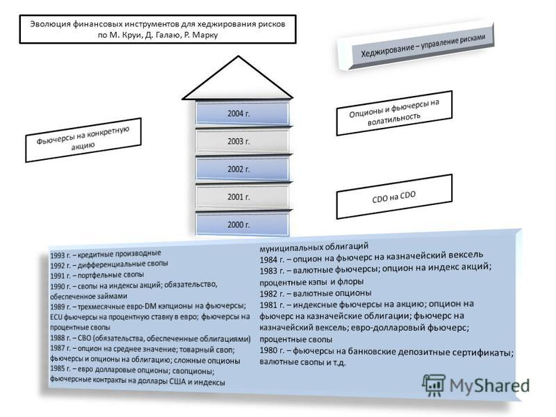 Эволюция финансовых инструментов для хеджирования рисков по М. Круи, Д. Галаю, Р. Марку