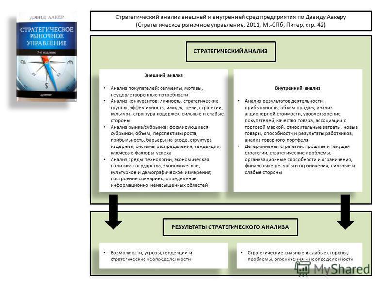 Внешний анализ Анализ покупателей: сегменты, мотивы, неудовлетворенные потребности Анализ конкурентов: личность, стратегические группы, эффективность, имидж, цели, стратегии, культура, структура издержек, сильные и слабые стороны Анализ рынка/субрынк