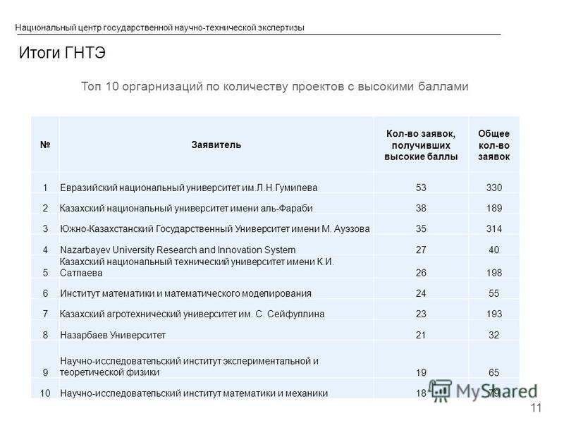 © 2013 IBM Corporation Национальный центр государственной научно-технической экспертизы Итоги ГНТЭ 11 Топ 10 организаций по количеству проектов с высокими баллами Заявитель Кол-во заявок, получивших высокие баллы Общее кол-во заявок 1Евразийский наци