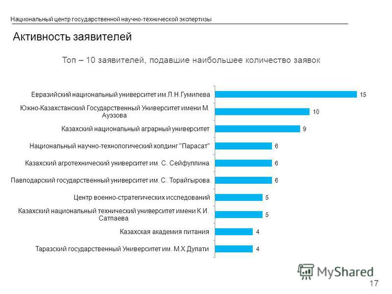 © 2013 IBM Corporation Топ – 10 заявителей, подавшие наибольшее количество заявок Национальный центр государственной научно-технической экспертизы Активность заявителей 17