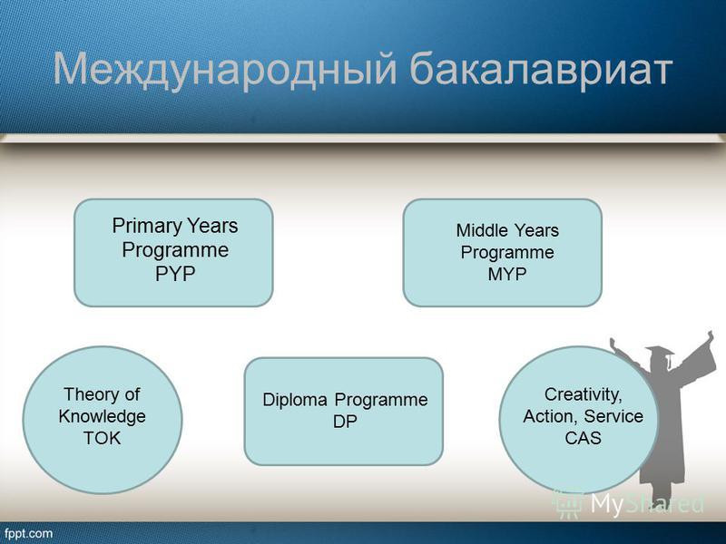 Международный бакалавриат Primary Years Programme PYP Middle Years Programme MYP Diploma Programme DP Theory of Knowledge TOK Creativity, Action, Service CAS