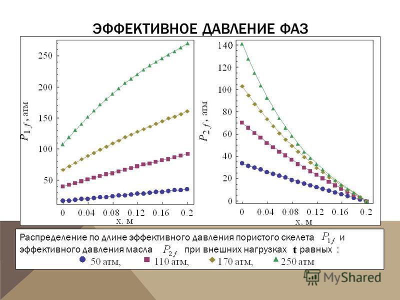 ЭФФЕКТИВНОЕ ДАВЛЕНИЕ ФАЗ Распределение по длине эффективного давления пористого скелета и эффективного давления масла при внешних нагрузках равных :