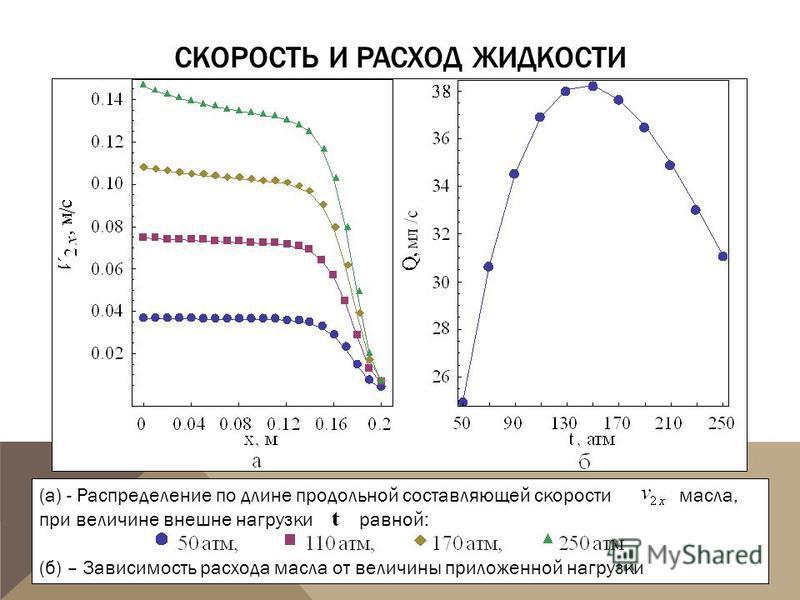 СКОРОСТЬ И РАСХОД ЖИДКОСТИ (а) - Распределение по длине продольной составляющей скорости масла, при величине внешне нагрузки равной: (б) – Зависимость расхода масла от величины приложенной нагрузки