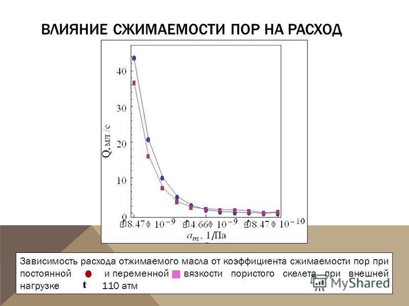 ВЛИЯНИЕ СЖИМАЕМОСТИ ПОР НА РАСХОД Зависимость расхода отжимаемого масла от коэффициента сжимаемости пор при постоянной и переменной вязкости пористого скелета при внешней нагрузке 110 атм