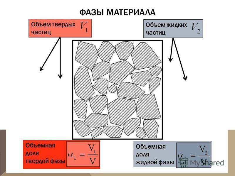 ФАЗЫ МАТЕРИАЛА Объем твердых частиц Объем жидких частиц Объемная доля твердой фазы Объемная доля жидкой фазы