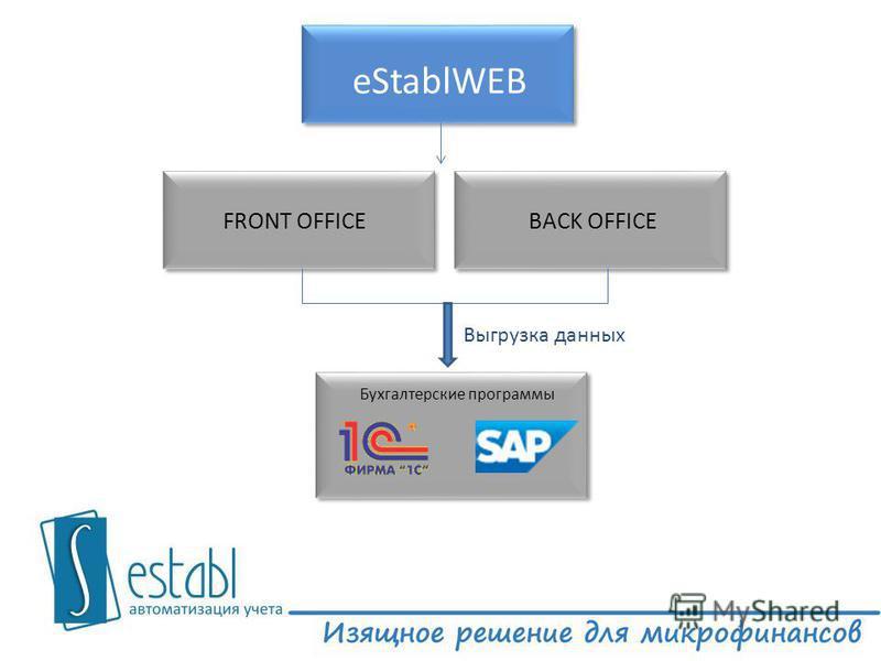 eStablWEB FRONT OFFICEBACK OFFICE Бухгалтерские программы Выгрузка данных