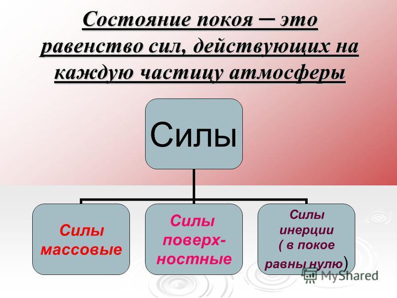 Состояние покоя это равенство сил, действующих на каждую частицу атмосферы Силы массовые Силы поверхностные Силы инерции ( в покое равны нулю)