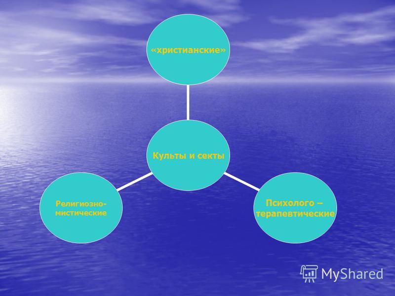 Культы и секты «христианские» Психолого – терапевтические Религиозно- мистические