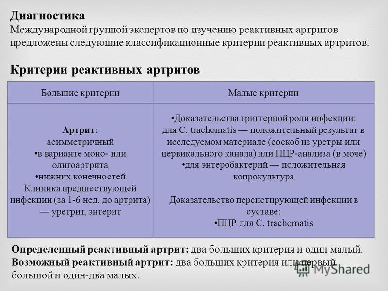 Диагностика Международной группой экспертов по изучению реактивных артритов предложены следующие классификационные критерии реактивных артритов. Критерии реактивных артритов Определенный реактивный артрит: два больших критерия и один малый. Возможный