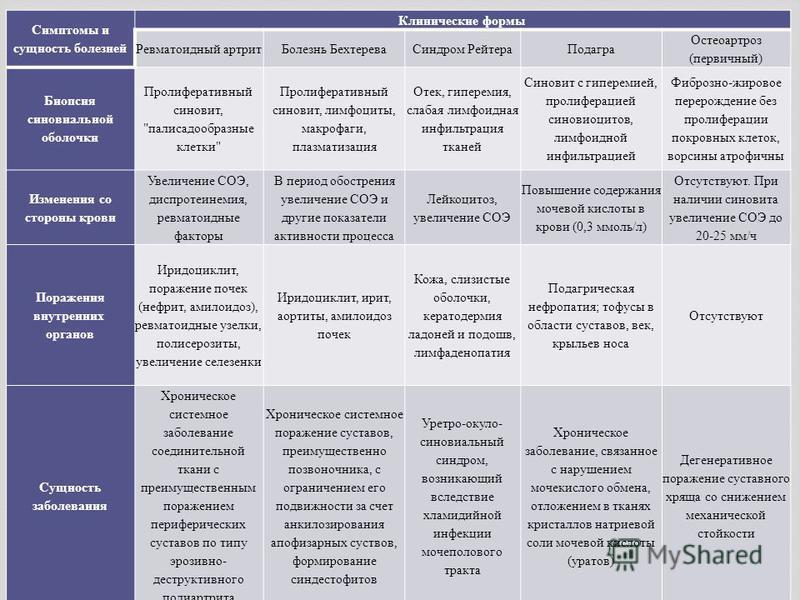 Симптомы и сущность болезней Клинические формы Ревматоидный артрит Болезнь Бехтерева Синдром Рейтера Подагра Остеоартроз ( первичный ) Биопсия синовиальной оболочки Пролиферативный синовит,