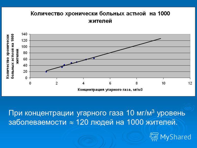 При концентрации угарного газа 10 мг/м 3 уровень заболеваемости 120 людей на 1000 жителей.