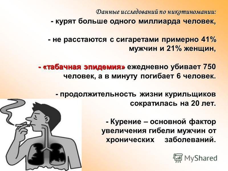 Данные исследований по никотиномании: - курят больше одного миллиарда человек, - не расстаются с сигаретами примерно 41% мужчин и 21% женщин, - «табачная эпидемия» ежедневно убивает 750 человек, а в минуту погибает 6 человек. - продолжительность жизн