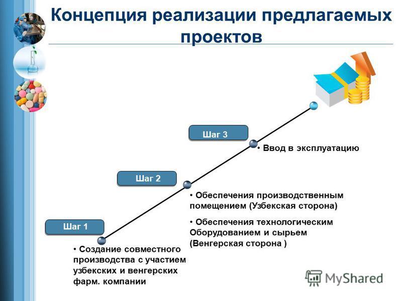 Step 1 Step 2 Шаг 3 Создание совместного производства с участием узбекских и венгерских фарм. компании Обеспечения производственным помещением (Узбекская сторона) Обеспечения технологическим Оборудованием и сырьем (Венгерская сторона ) Ввод в эксплуа