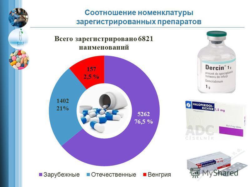 Соотношение номенклатуры зарегистрированных препаратов