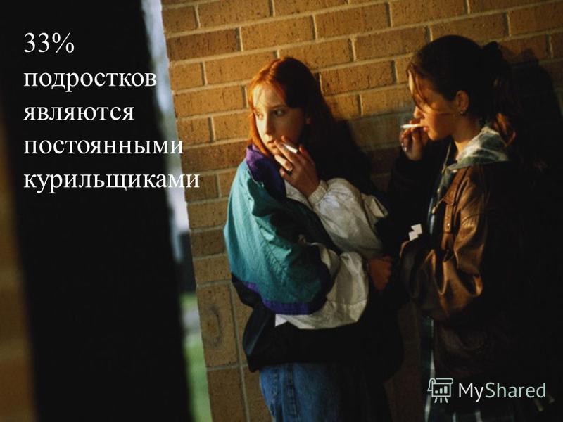 33% подростков являются постоянными курильщиками