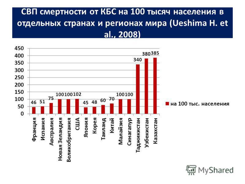 СВП смертности от КБС на 100 тысяч населения в отдельных странах и регионах мира (Ueshima H. et al., 2008)