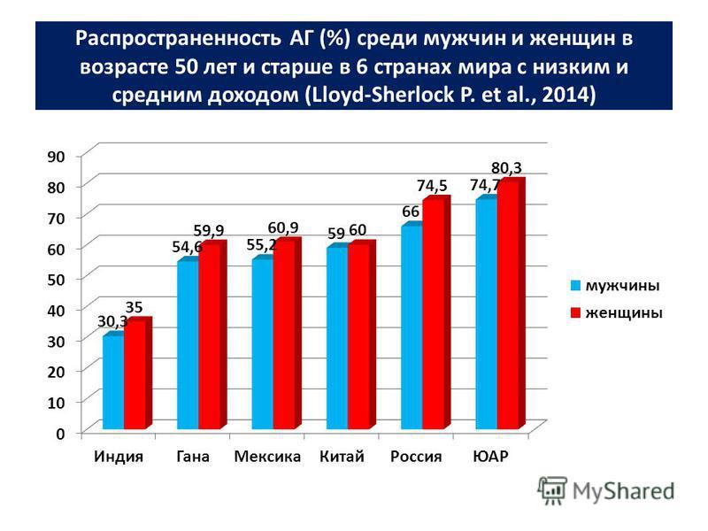 Распространенность АГ (%) среди мужчин и женщин в возрасте 50 лет и старше в 6 странах мира с низким и средним доходом (Lloyd-Sherlock P. et al., 2014)