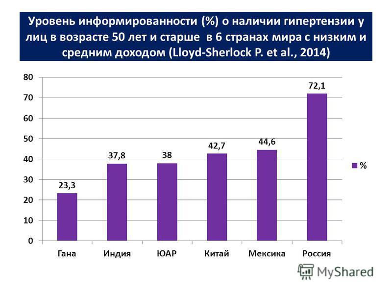Уровень информированности (%) о наличии гипертензии у лиц в возрасте 50 лет и старше в 6 странах мира с низким и средним доходом (Lloyd-Sherlock P. et al., 2014)