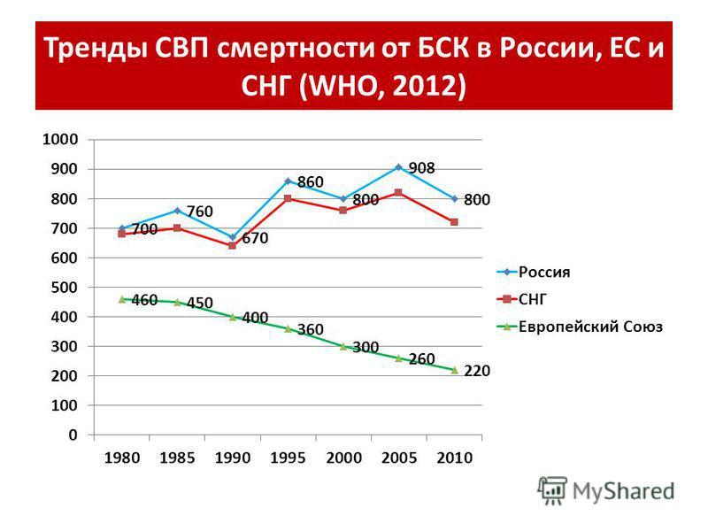 Тренды СВП смертности от БСК в России, ЕС и СНГ (WHO, 2012)