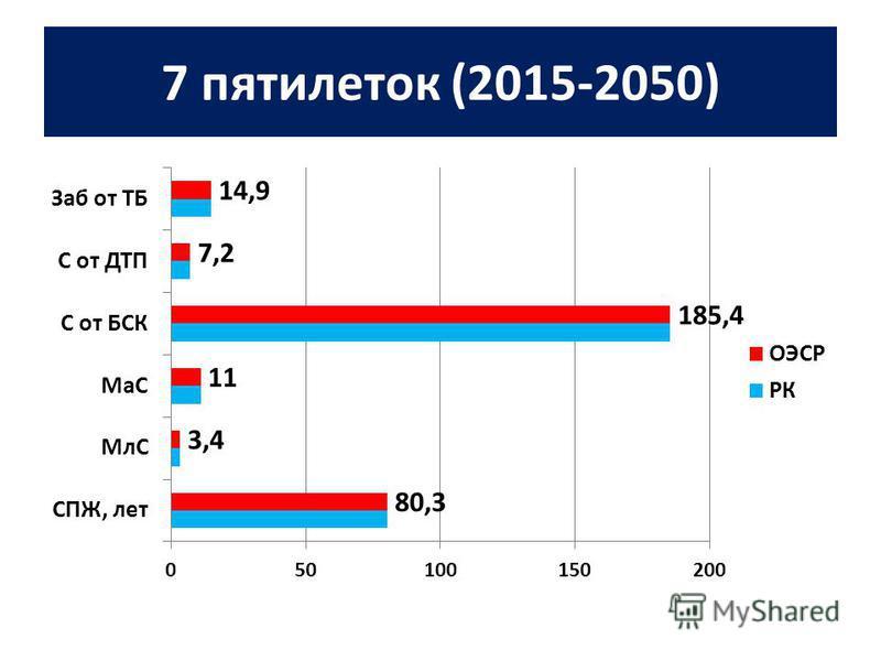 7 пятилеток (2015-2050)