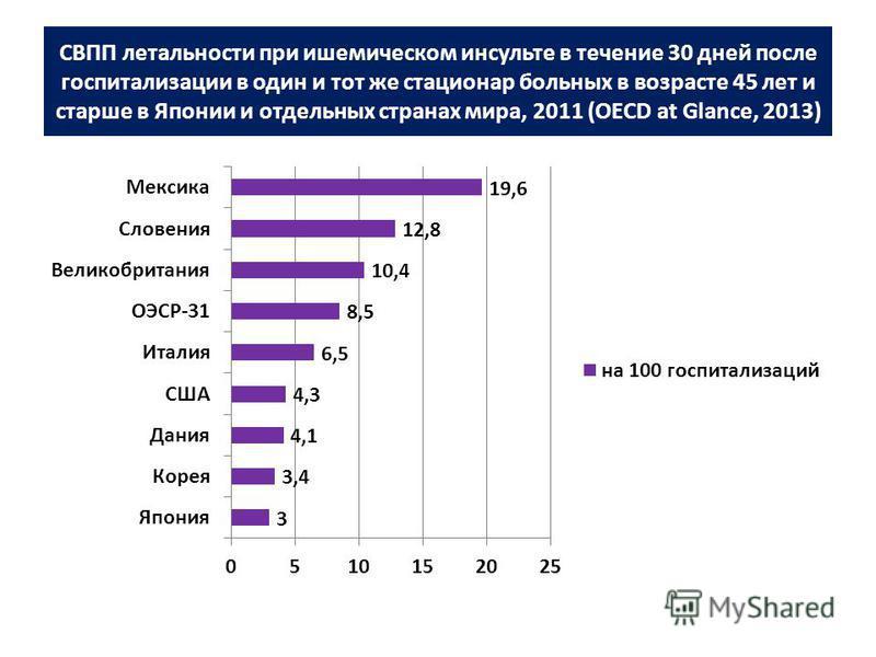 СВПП летальности при ишемическом инсульте в течение 30 дней после госпитализации в один и тот же стационар больных в возрасте 45 лет и старше в Японии и отдельных странах мира, 2011 (OECD at Glance, 2013)