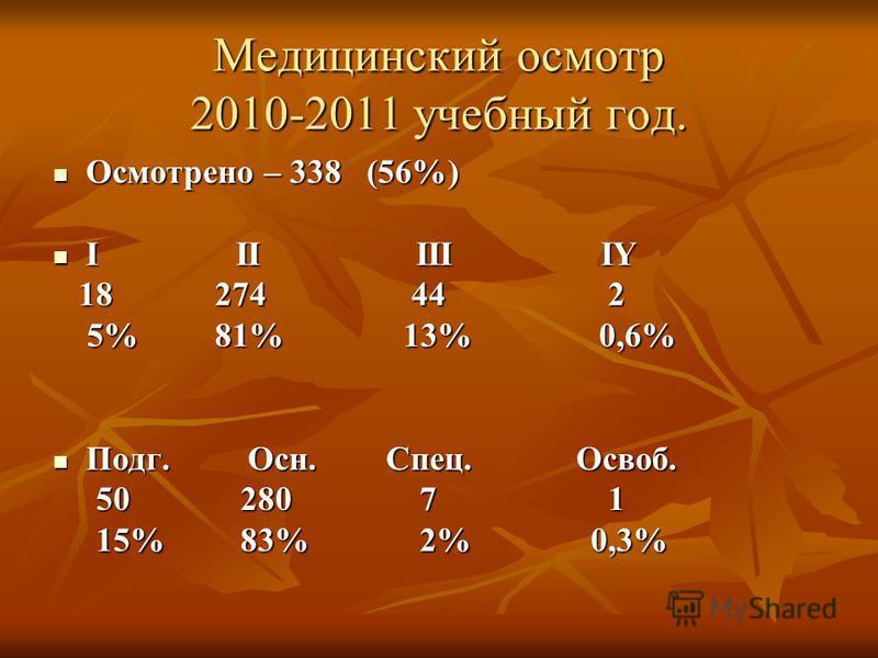 Медицинский осмотр 2010-2011 учебный год. Осмотрено – 338 (56%) Осмотрено – 338 (56%) I II III IY I II III IY 18 274 44 2 18 274 44 2 5% 81% 13% 0,6% 5% 81% 13% 0,6% Подг. Осн. Спец. Освоб. Подг. Осн. Спец. Освоб. 50 280 7 1 50 280 7 1 15% 83% 2% 0,3