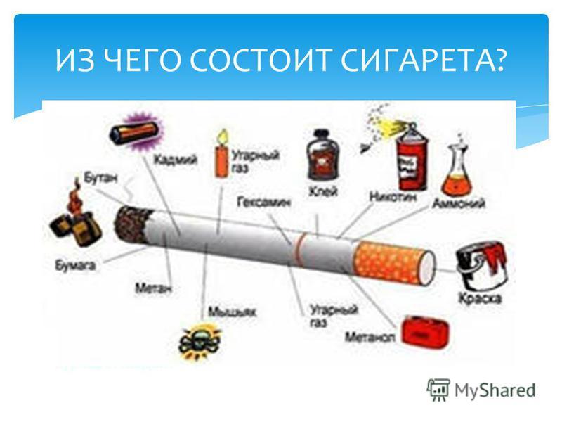 ИЗ ЧЕГО СОСТОИТ СИГАРЕТА? 1. Как курение влияет на здоровье человека? 2. На какие органы человеческого Проблемные вопросы организма влияет табачный дым? 3. Какие болезни проявляются у курящих людей?