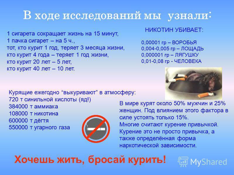 В ходе исследований мы узнали: Курящие ежегодно выкуривают в атмосферу: 720 т синильной кислоты (яд!) 384000 т аммиака 108000 т никотина 600000 т дёгтя 550000 т угарного газа 1 сигарета сокращает жизнь на 15 минут, 1 пачка сигарет – на 5 ч., тот, кто