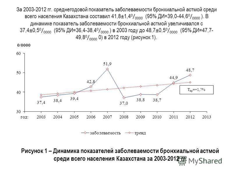 За 2003-2012 гг. среднегодовой показатель заболеваемости бронхиальной астмой среди всего населения Казахстана составил 41,8±1,4 0 / 0000 (95% ДИ=39,0-44,6 0 / 0000 ). В динамике показатель заболеваемости бронхиальной астмой увеличивался с 37,4±0,5 0