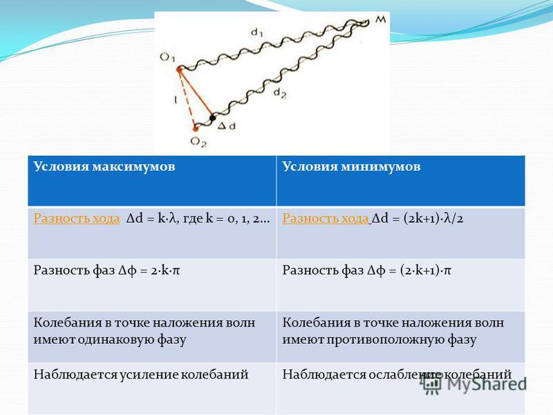 Условия максимумов Условия минимумов Разность хода Разность хода Δd = k·λ, где k = 0, 1, 2...Разность хода Разность хода Δd = (2k+1)·λ/2 Разность фаз Δφ = 2·k·πРазность фаз Δφ = (2·k+1)·π Колебания в точке наложения волн имеют одинаковую фазу Колебан