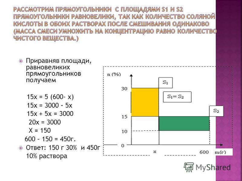 Приравняв площади, равновеликих прямоугольников получаем 15x = 5 (600- x) 15 х = 3000 – 5 х 15 х + 5 х = 3000 20 х = 3000 Х = 150 600 – 150 = 450 г. Ответ: 150 г 30% и 450 г 10% раствора