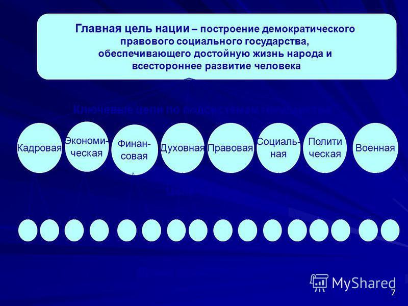 7 Главная цель нации – построение демократического правового социального государства, обеспечивающего достойную жизнь народа и всестороннее развитие человека Ключевые цели по подсистемам государства Кадровая Экономи- ческая Финан- совая Духовная Прав
