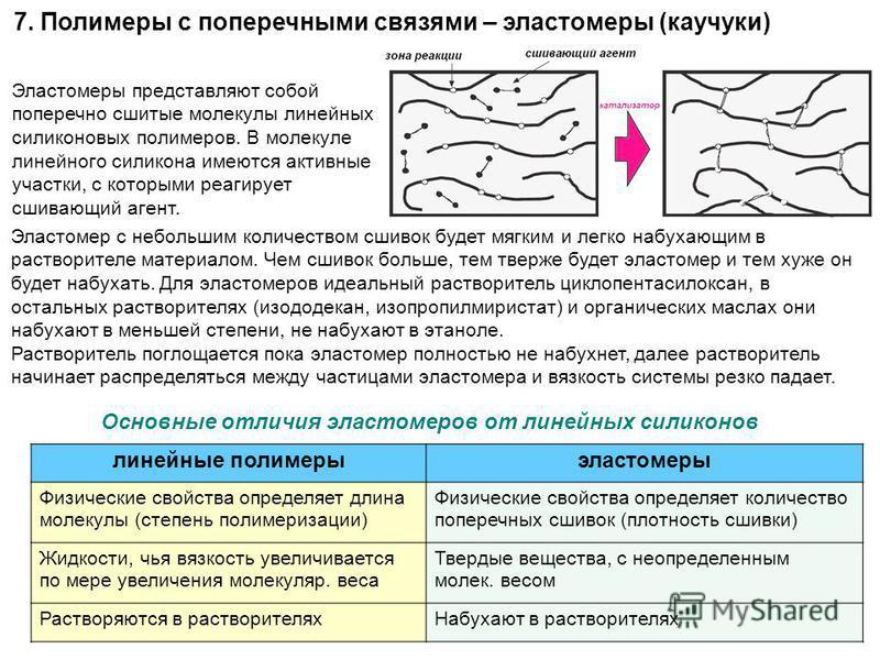 7. Полимеры с поперечными связями – эластомеры (каучуки) Эластомеры представляют собой поперечно сшитые молекулы линейных силиконовых полимеров. В молекуле линейного силикона имеются активные участки, с которыми реагирует сшивающий агент. Эластомер с