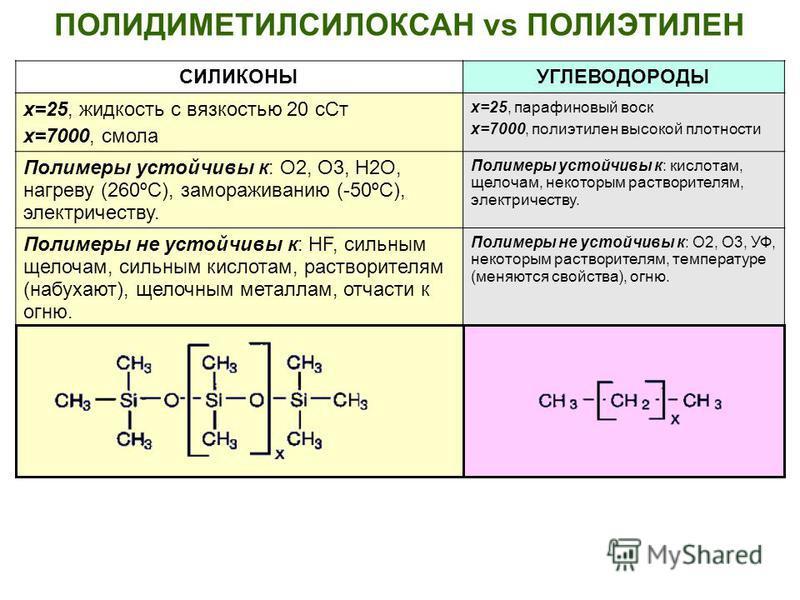 ПОЛИДИМЕТИЛСИЛОКСАН vs ПОЛИЭТИЛЕН СИЛИКОНЫУГЛЕВОДОРОДЫ х=25, жидкость с вязкостью 20 с Ст х=7000, смола х=25, парафиновый воск х=7000, полиэтилен высокой плотности Полимеры устойчивы к: О2, О3, Н2О, нагреву (260ºС), замораживанию (-50ºС), электричест