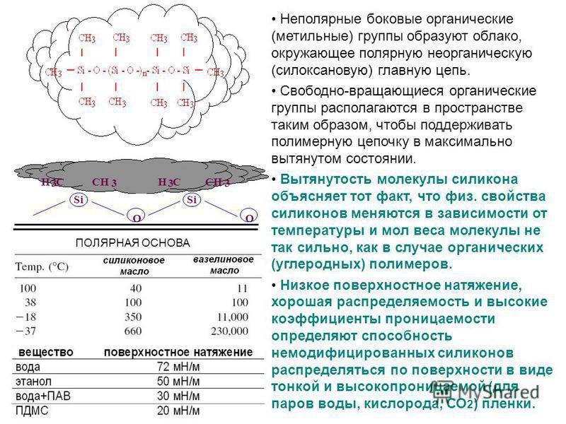 Si O O H 3 CCH 3 H 3 C 3 ПОЛЯРНАЯ ОСНОВА Неполярные боковые органические (метильные) группы образуют облако, окружающее полярную неорганическую (силоксановую) главную цепь. Свободно-вращающиеся органические группы располагаются в пространстве таким о