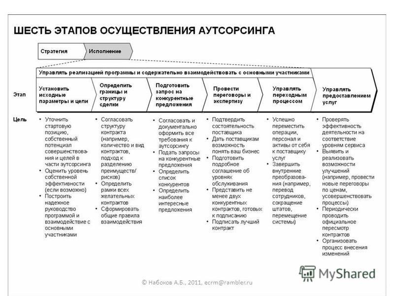 25 © Набоков А.Б., 2011, ecrm@rambler.ru