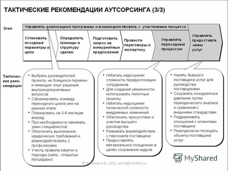28 © Набоков А.Б., 2011, ecrm@rambler.ru